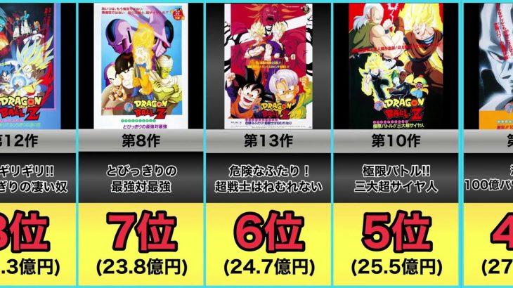 【ドラゴンボール】劇場版興行収入ランキング【当時のアニメ映画史上1位】