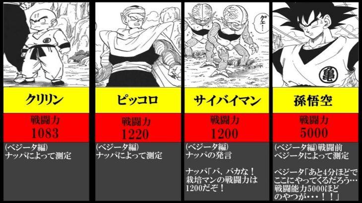 ドラゴンボール キャラ別スカウター数値【アニメ比較】