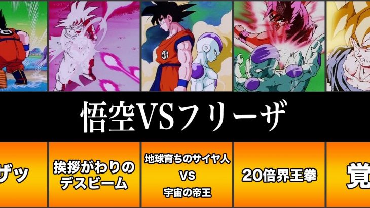 【ドラゴンボール 】1分でわかる悟空vsフリーザ